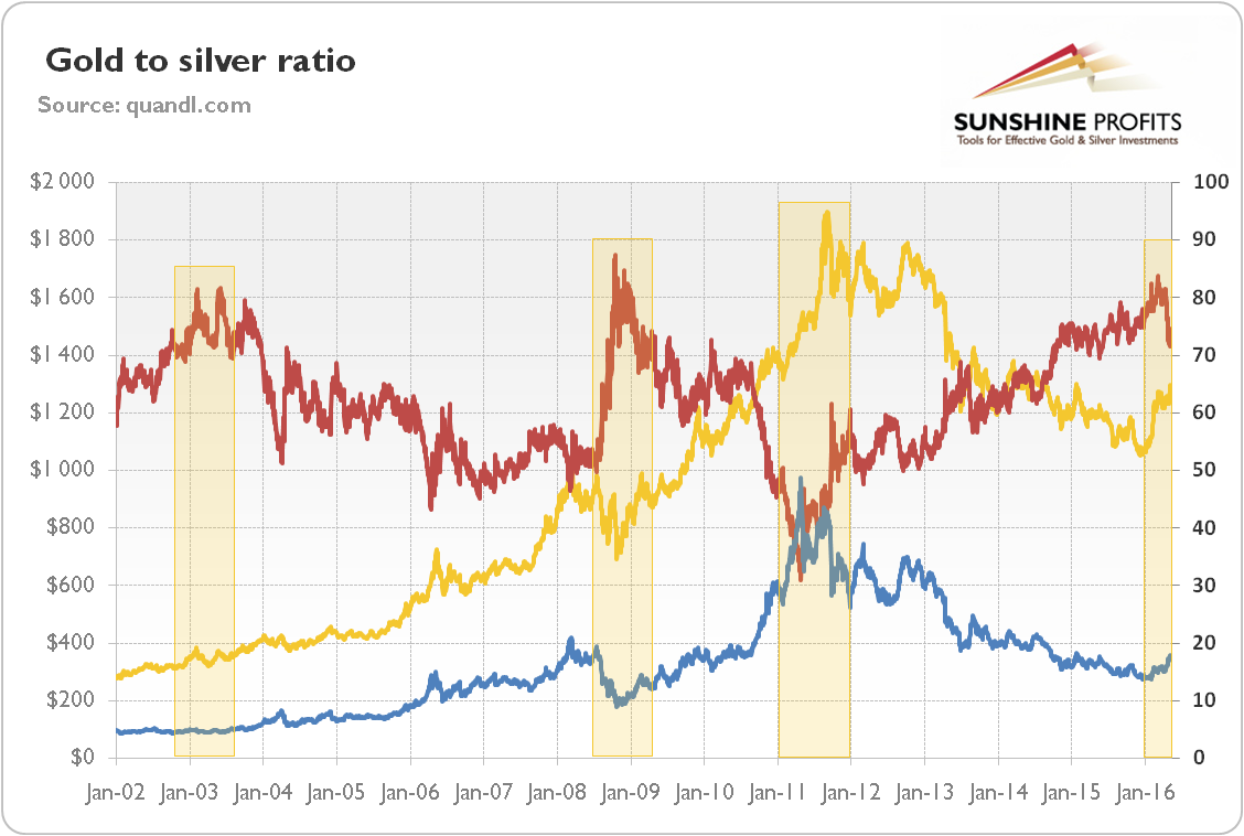 How to use the gold to silver ratio futures magazine