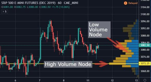 Volume Profile Trading Strategy