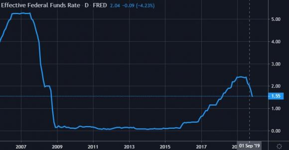 FOMC Effective Federal Funds Rate