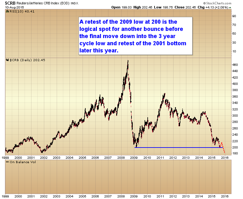 Chart of the day crb index futures magazine