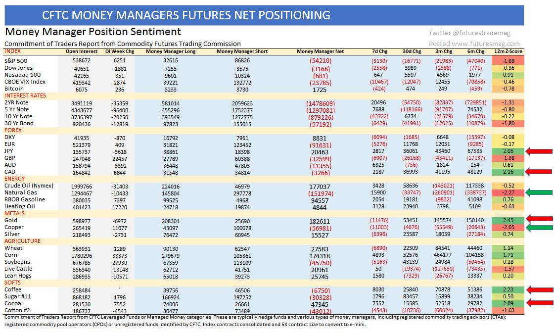 CFTC COT US Futures Exchange Trading Positions