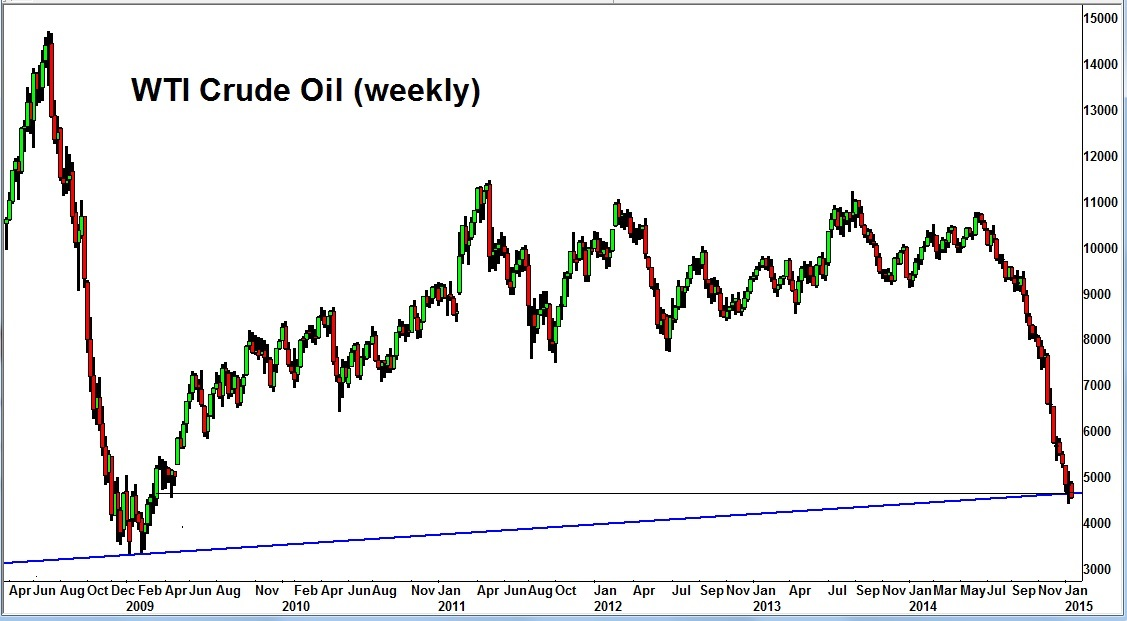 Charts of the week crude oil move may not be over futures magazine