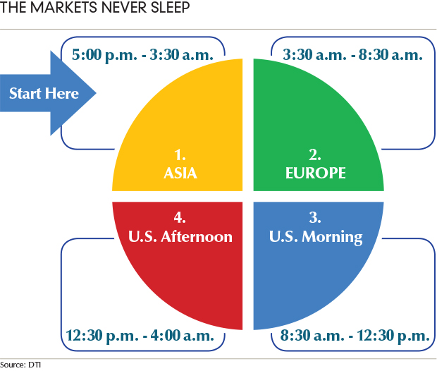 What time does us market open forex market global or local