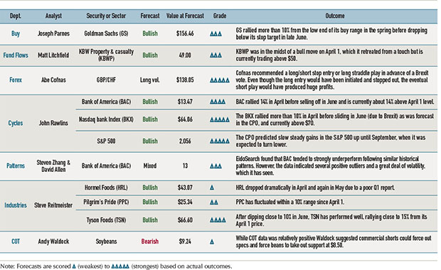 Top 10 stock trading strategies ag