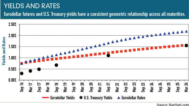 Because The Eurodollar And U S Treasury Yield Curves Are Closely Related We Can Say That Invisible Forward Rates Combine To Form