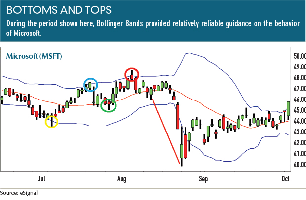 Using bollinger bands intraday trading