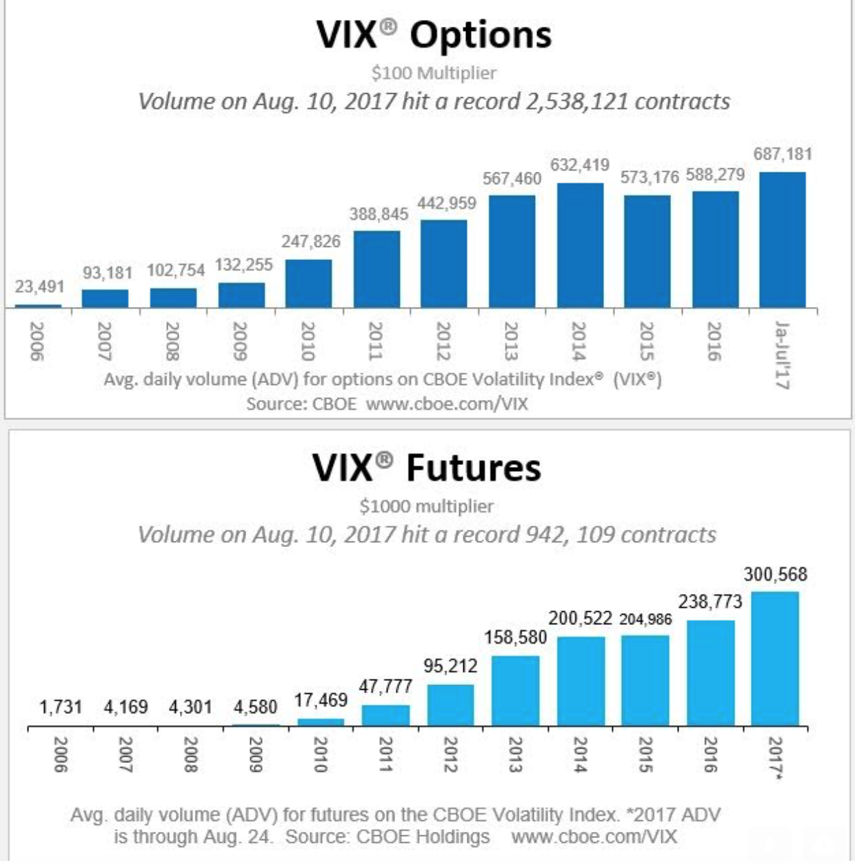 Options trading volume and open interest