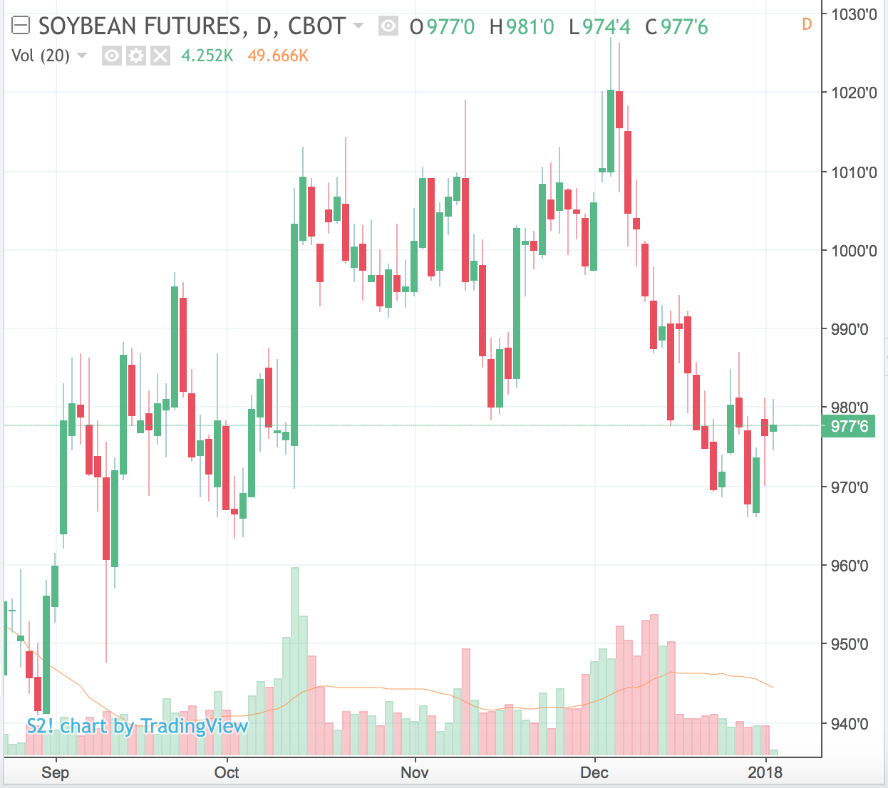 Weekly grains outlook soybeans start year on up note futures the wheat and corn contracts made lows on their recent move lower unfortunately its not out of the realm of possibility that beans do the same nvjuhfo Images