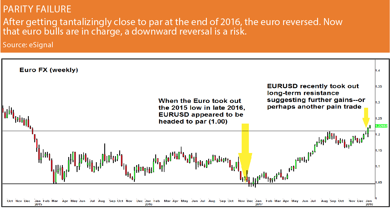 When It Comes To The EUR USD Monetary Policy Divergence Will Be A Key Theme Watch In 2018 December Federal Reserve Increased Interest Rates For