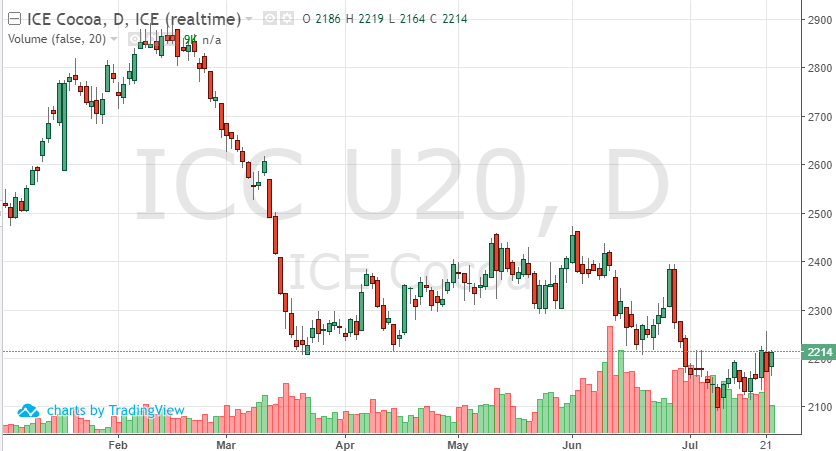 Sept daily Cocoa futures chart