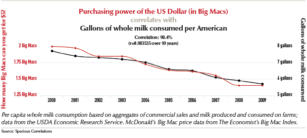 Supremacy of the us dollar