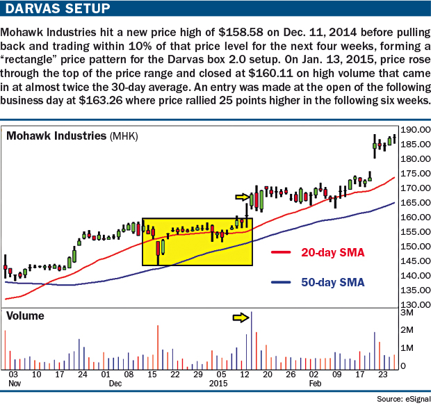 Trading stock options with darvas box theory