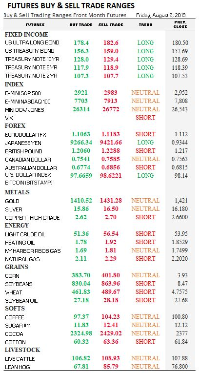 Futures Trading Ranges