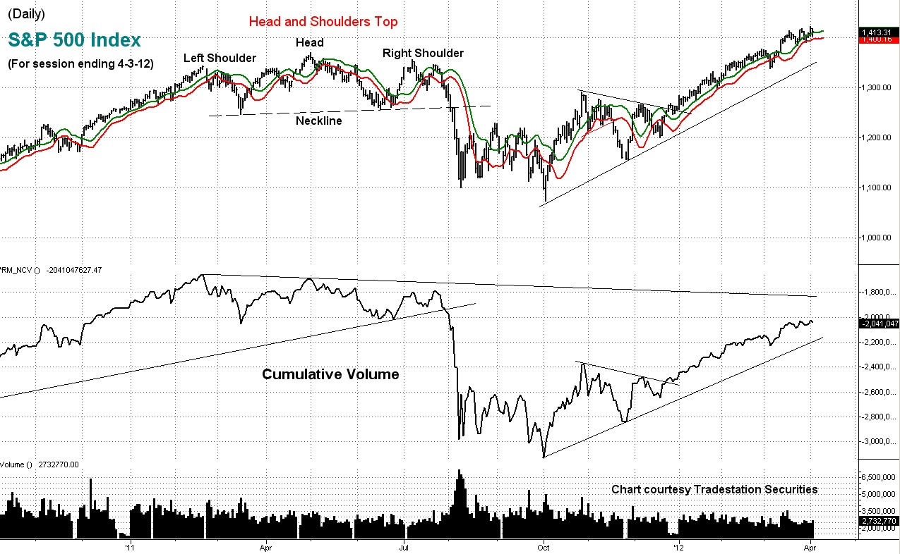 stock, index, s&p, technical analysis, volume