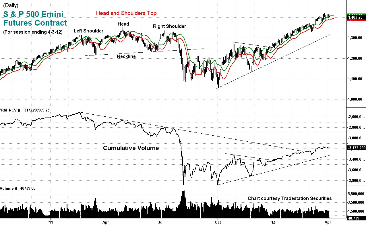 emini, s&p, volume, index