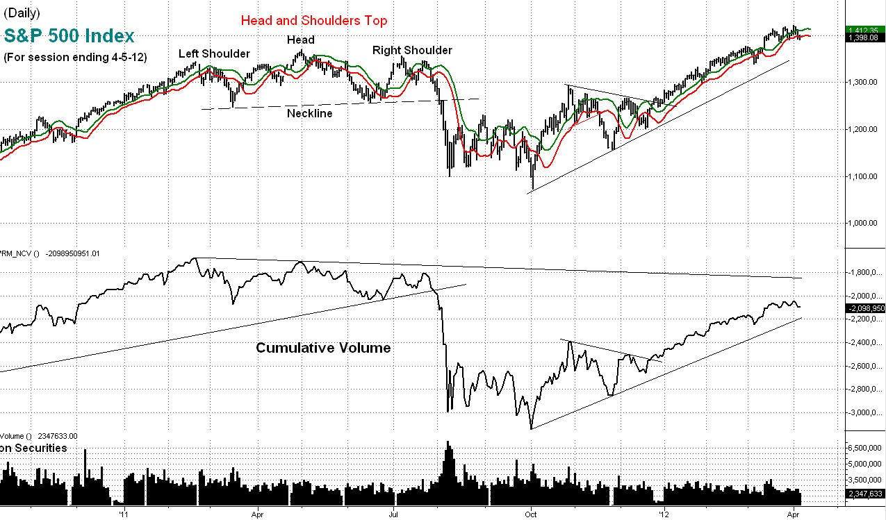 stock, market, s&p, technical, cumulative, volume