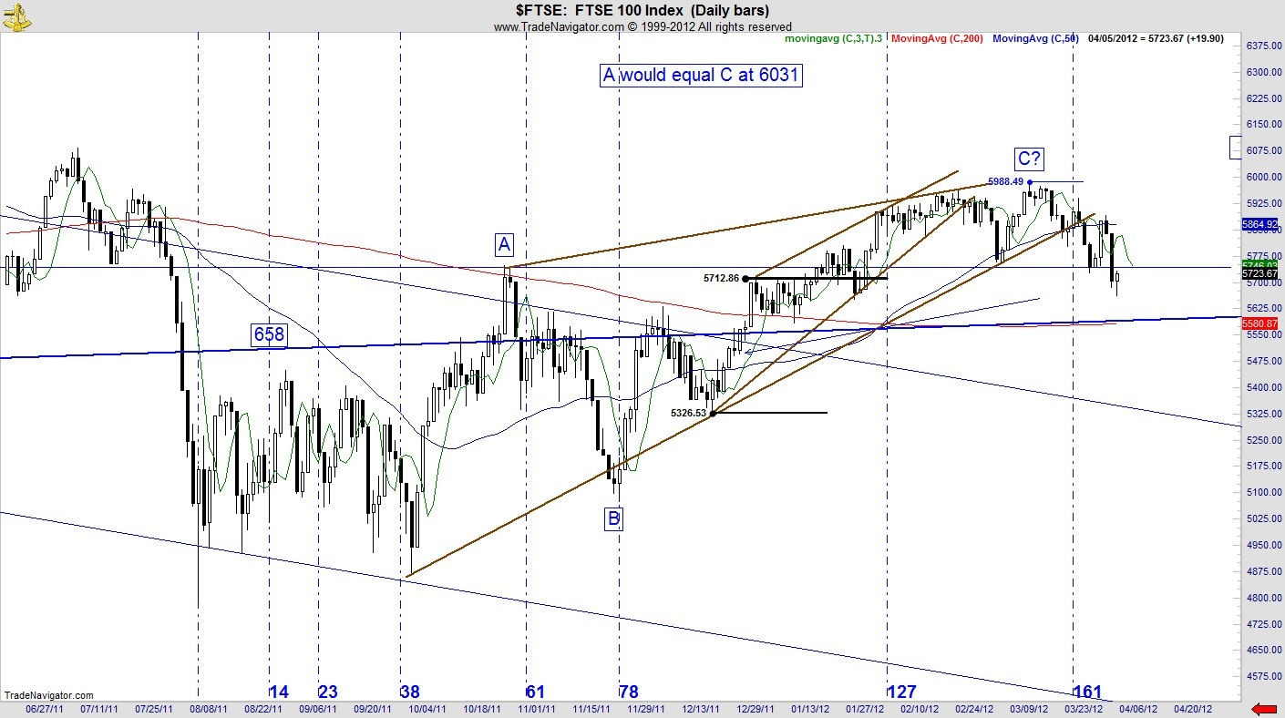 fibonacci, gann, stock, technical, index