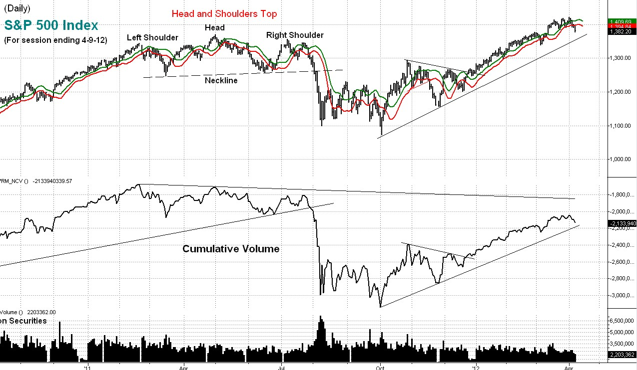 stock market, technical, analysis, cumulative, volume