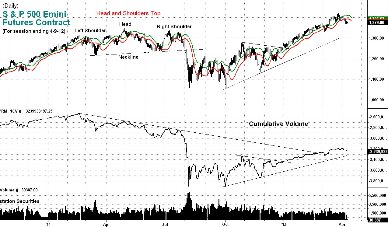 stock market, technical, analysis, cumulative, volume, emini
