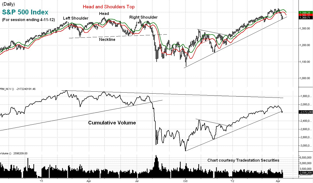 stock, market, s&p, technical, analysis, cumulative volume
