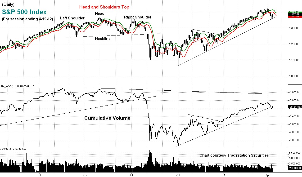 stock, index, technical, analysis, cumulative, volume