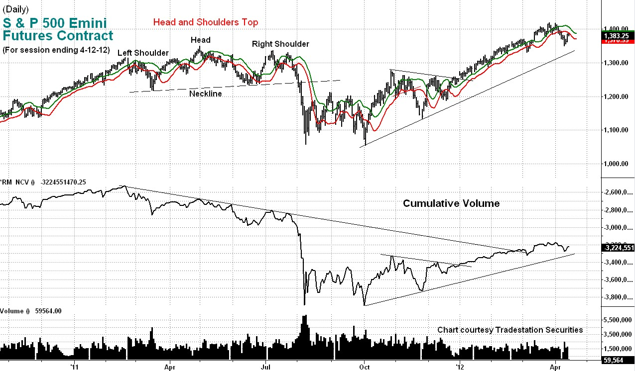 stock index, cumulative volume, technical, analysis