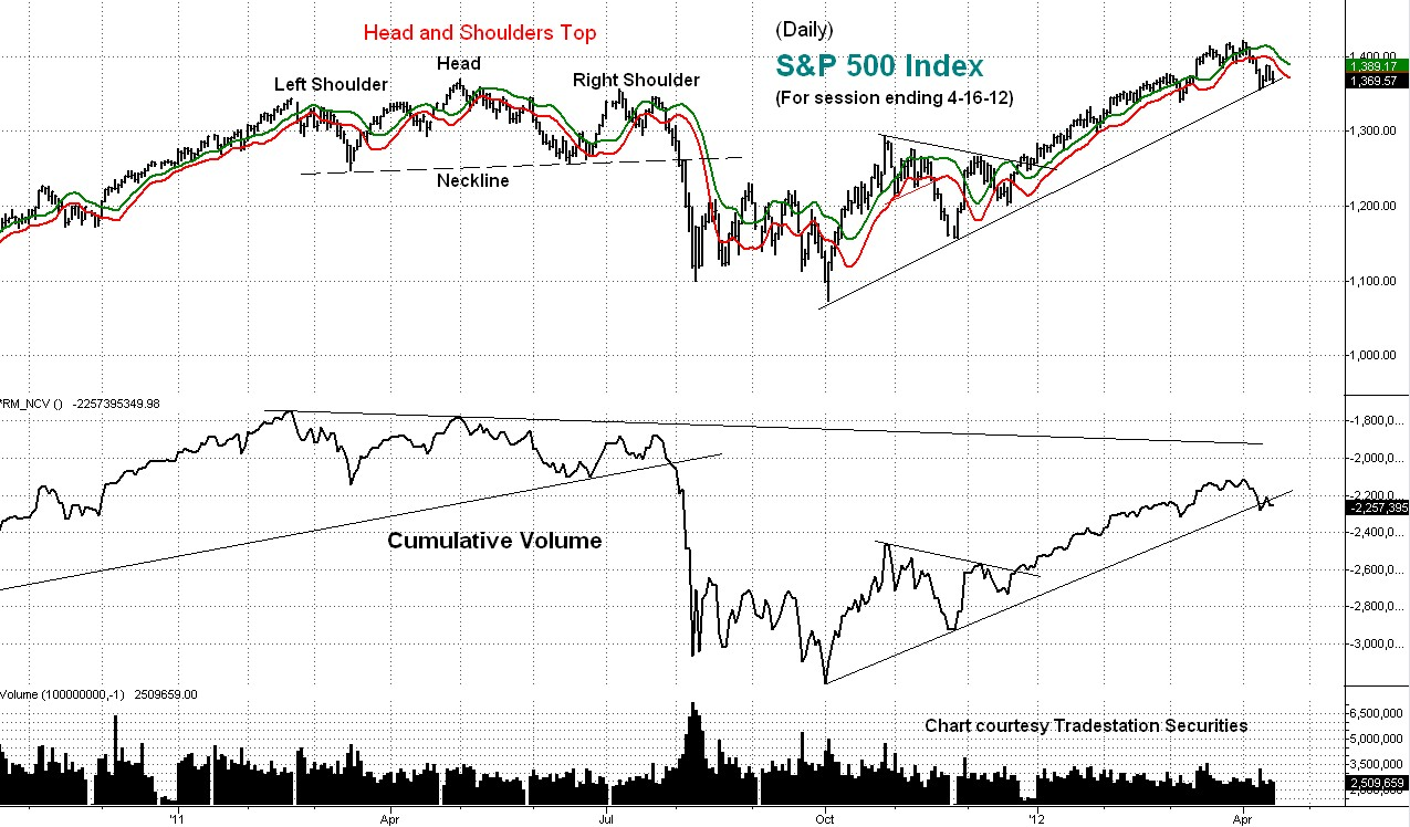 cumulative volume, s&p, stock index, chart