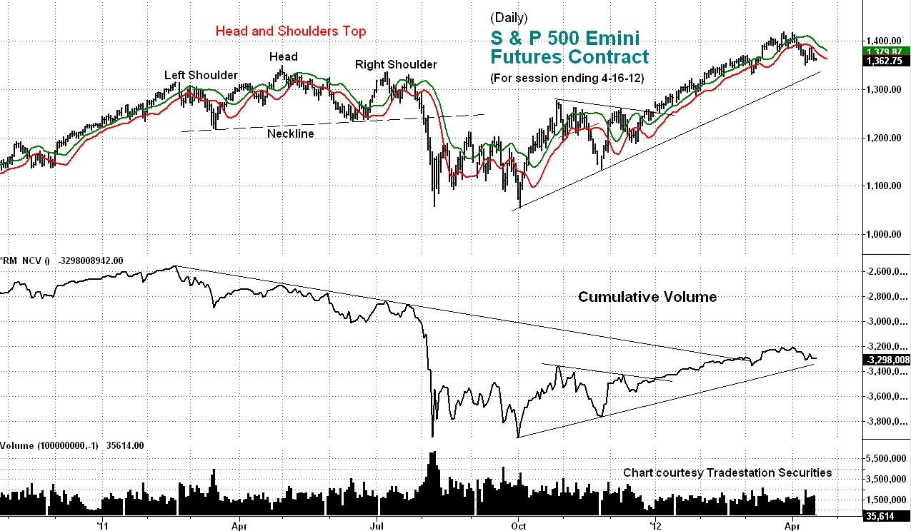 stock, index, emini, s&p, cumulative volume, chart
