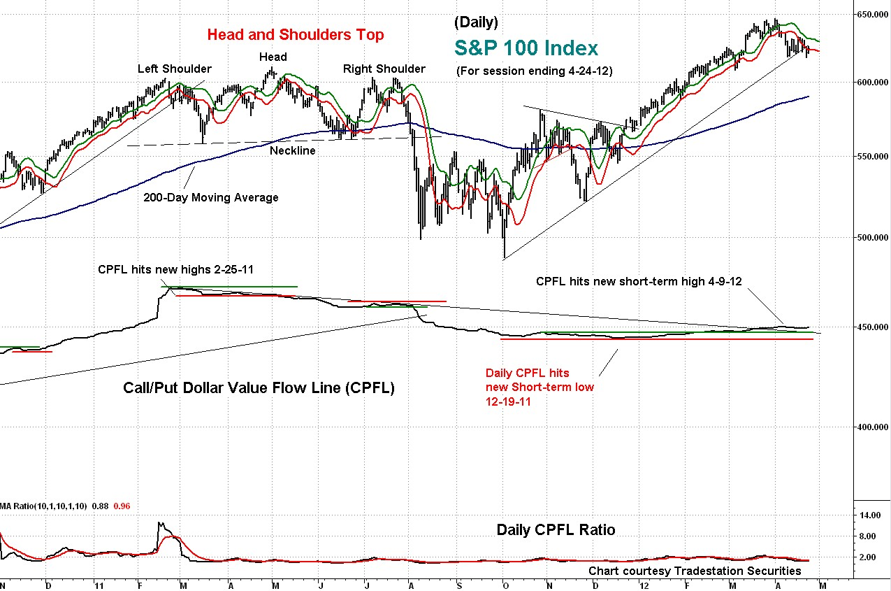 s&p, oex, technical, cpfl, technical, indicator