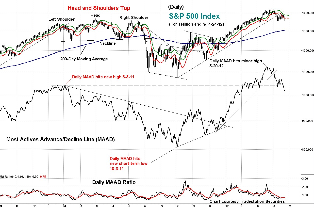 s&p, maad, technical, analysis, chart