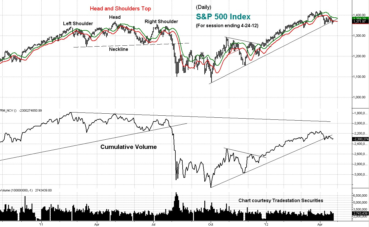 stock, market, index, cumulative volume, s&p