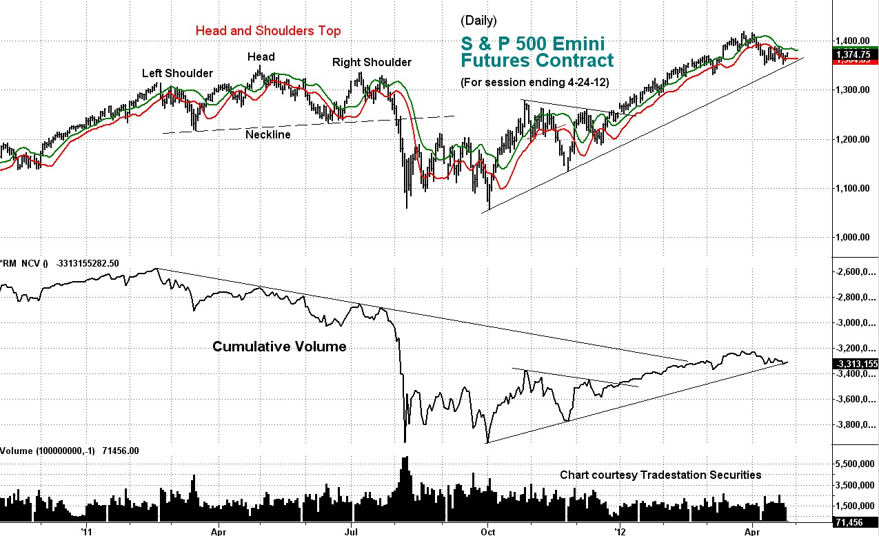 stock market, emini, s&p, cumulative volume