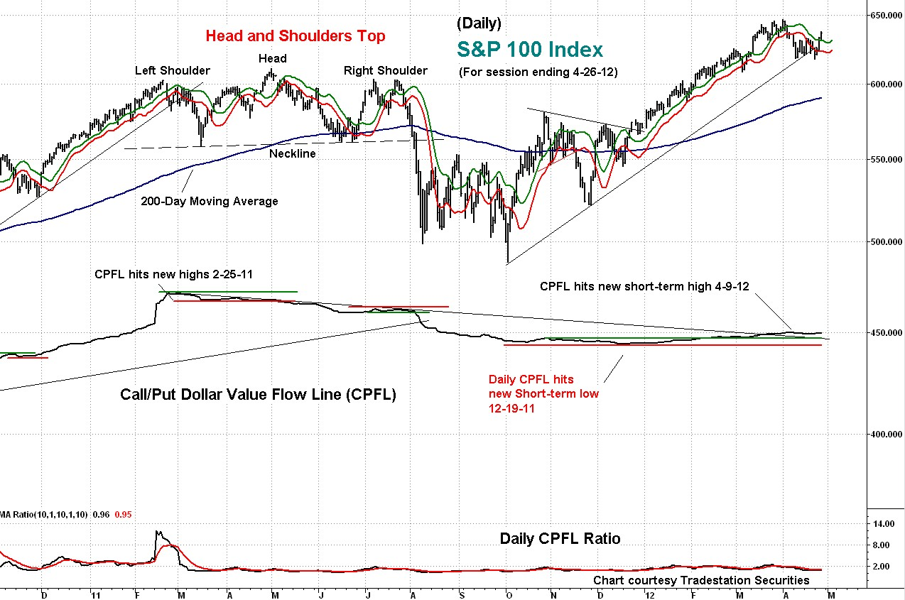 stock index, chart, technical, analysis, cpfl