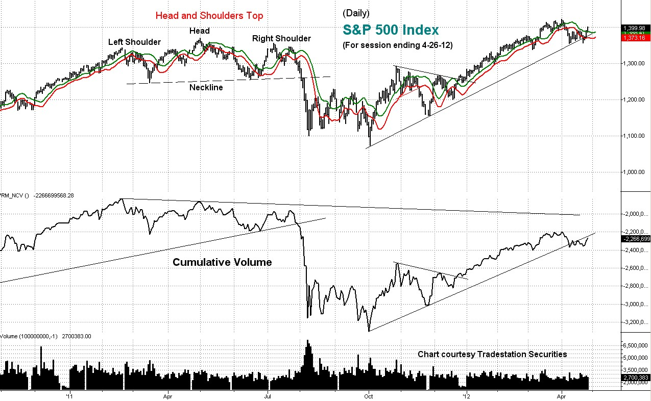 stock index, chart, technical, analysis, cumulative volume
