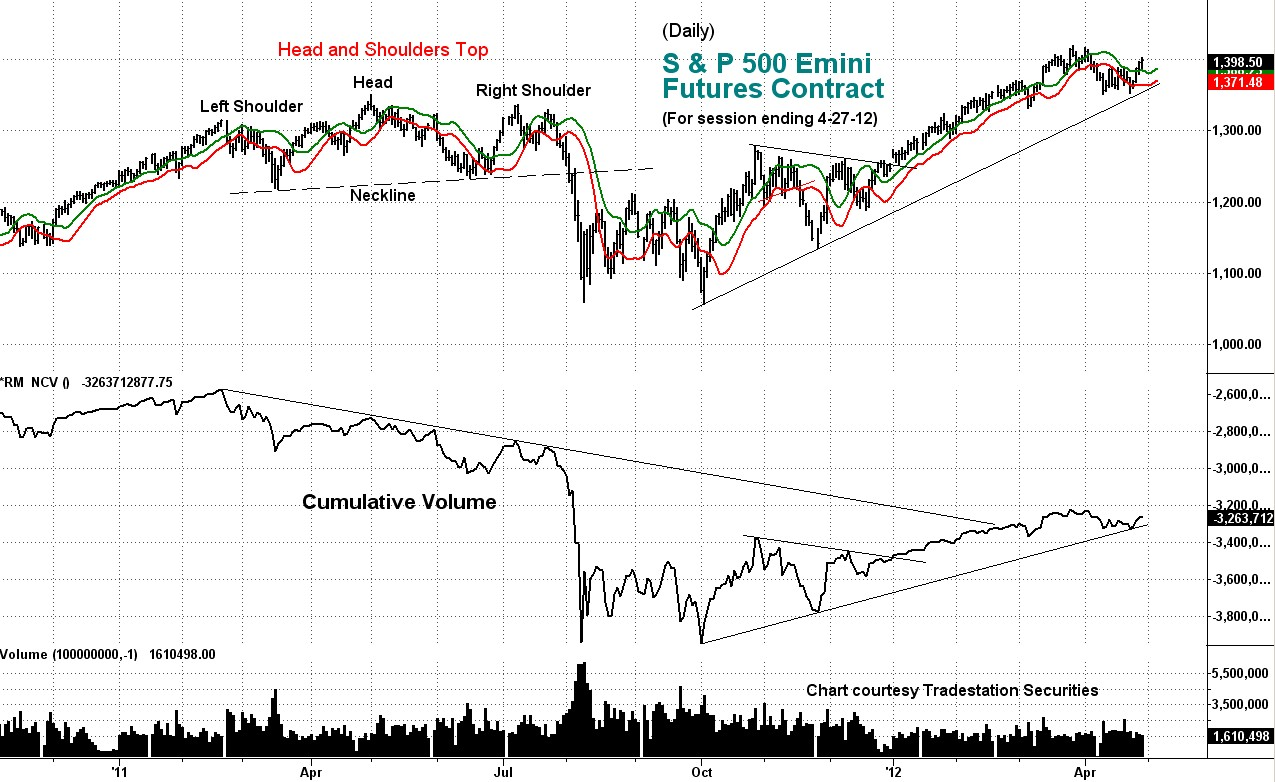 daily, s&p, 500, stock index, technical, analysis, cumulative volume