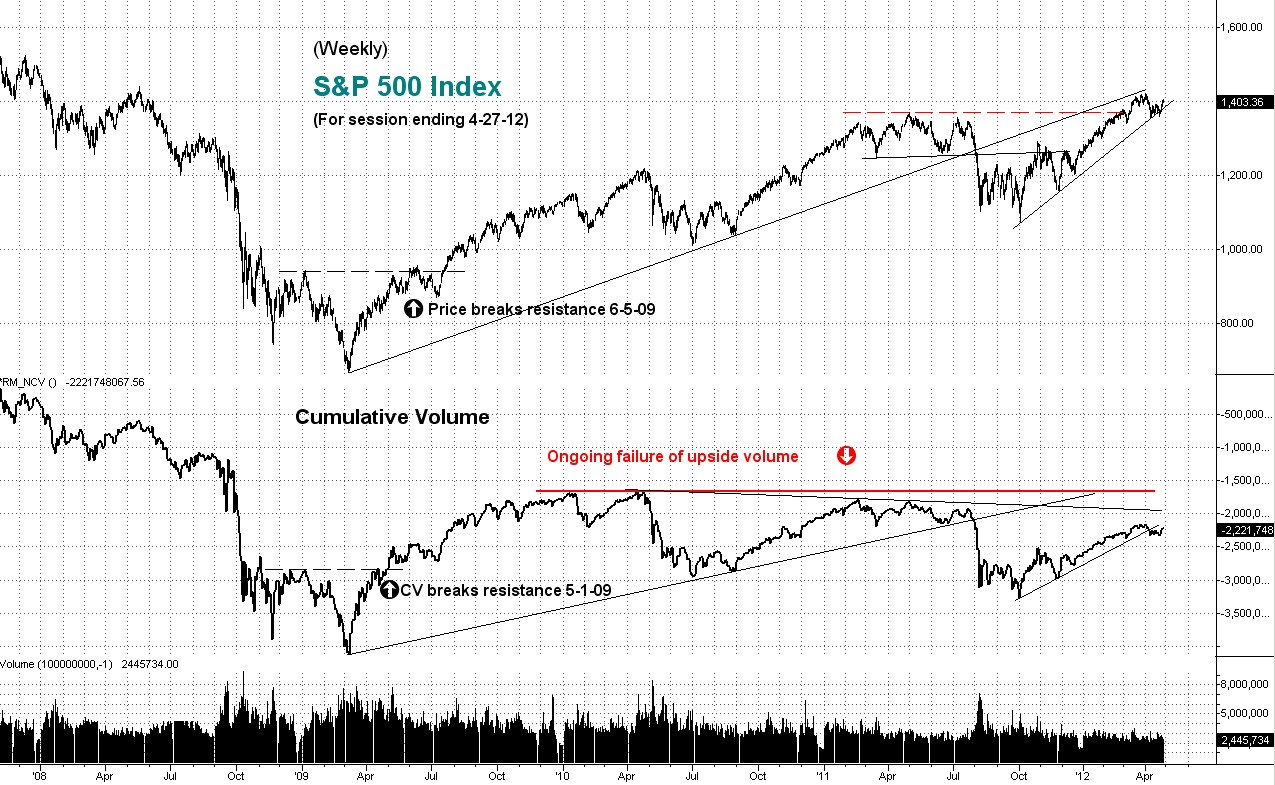 weekly, s&p 500, stock index, technical analysis, cumulative volume