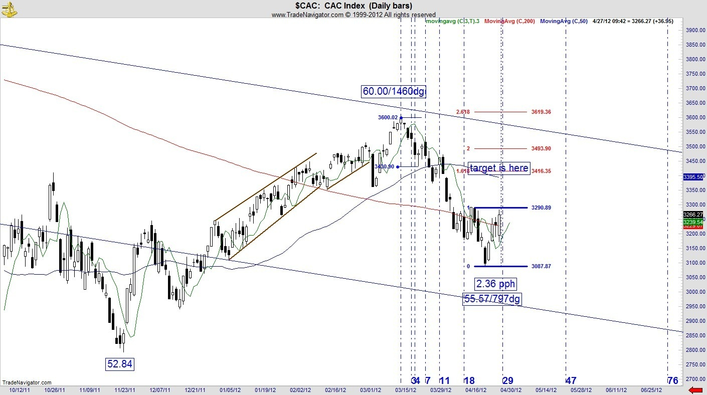 fibonacci, chart, technical analysis, stock index