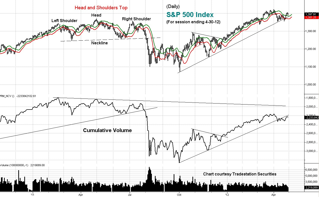 s&p 500, stock index, technical analysis, cumulative volume