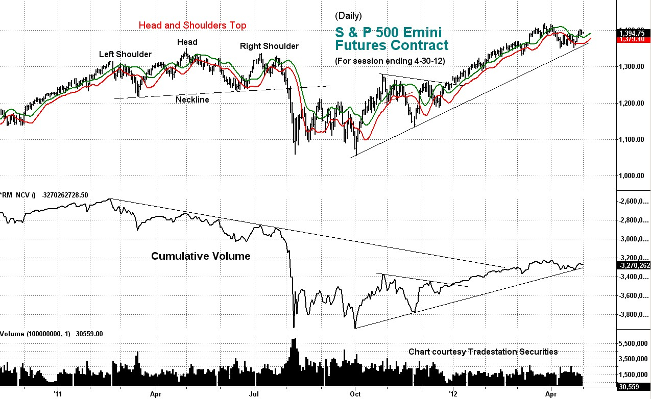 stock index, emini, s&p, cumulative volume