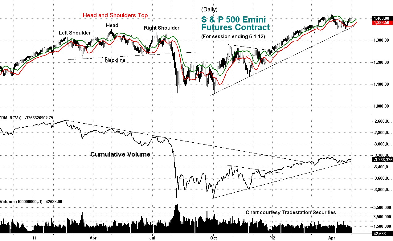 stock index, emini, chart, cumulative volume