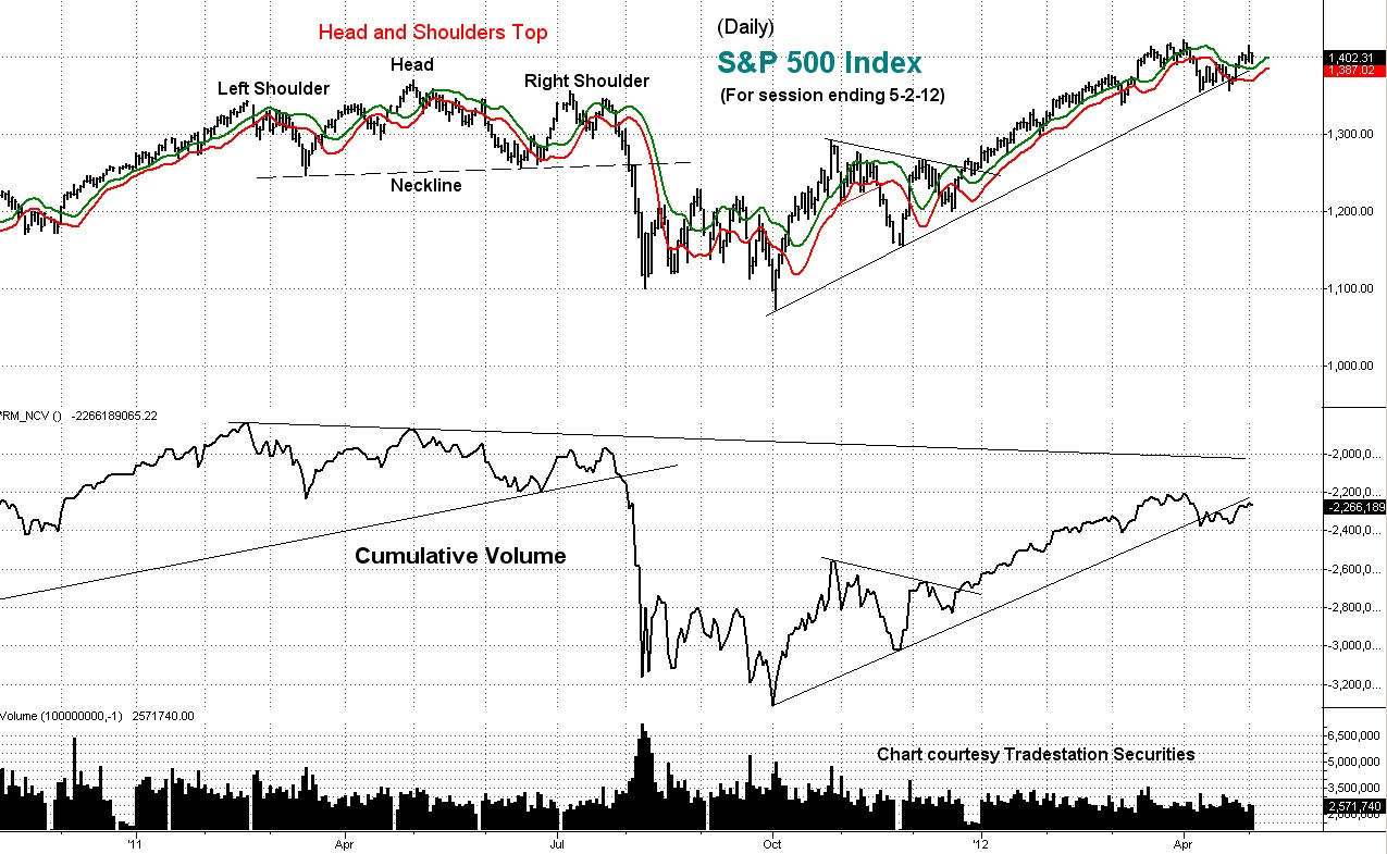 s&p, stock index, technical analysis, cumulative volume