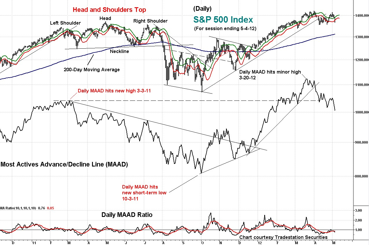 maad, technical analysis, stock index, s&p