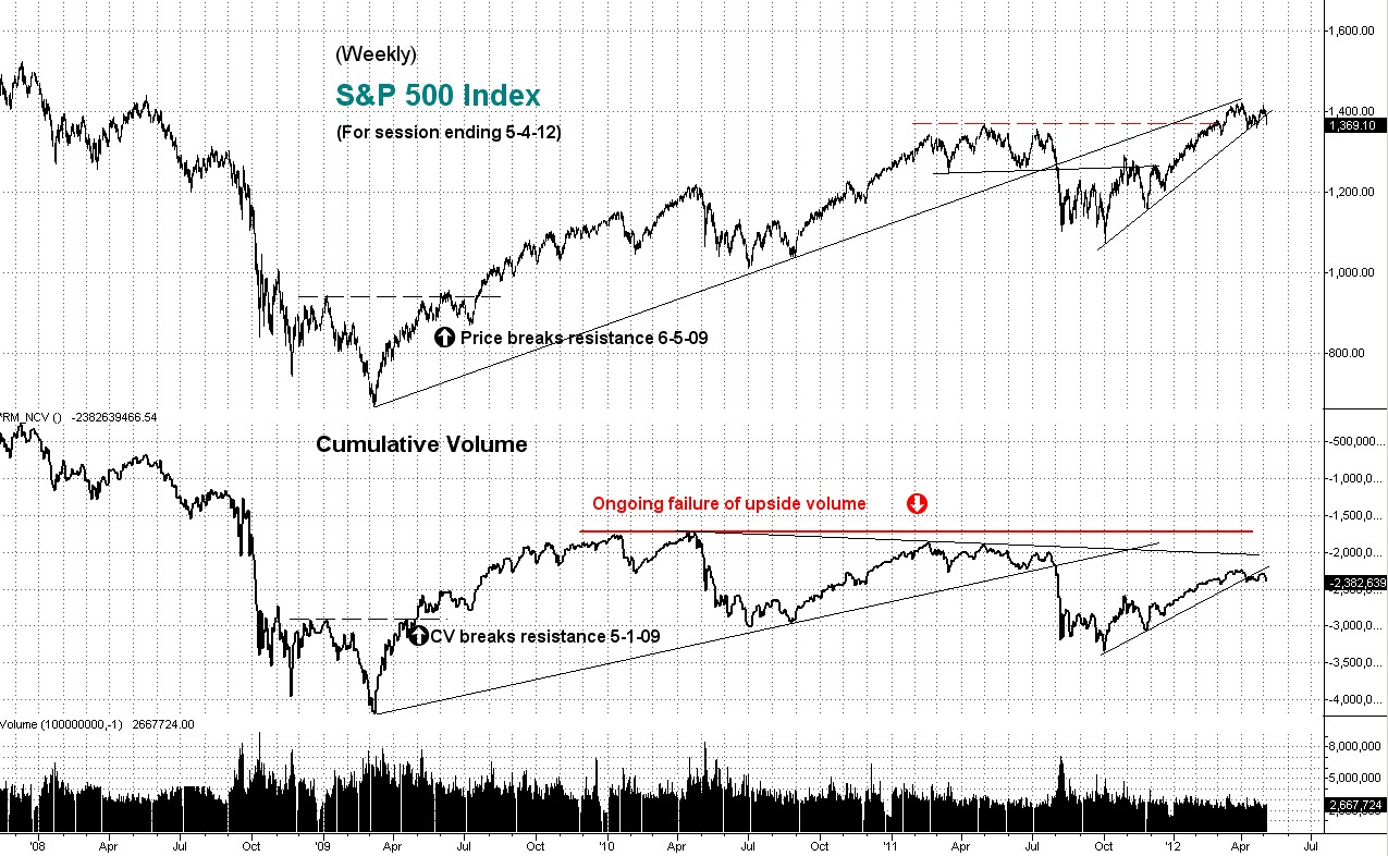 weekly, stock index, cumulative volume