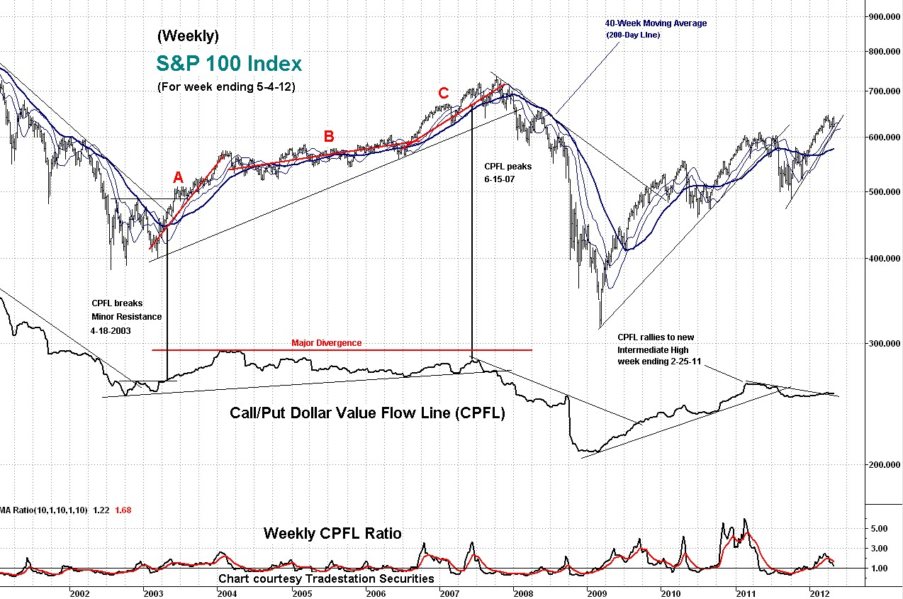 stock index, technical indicator, cpfl, weekly