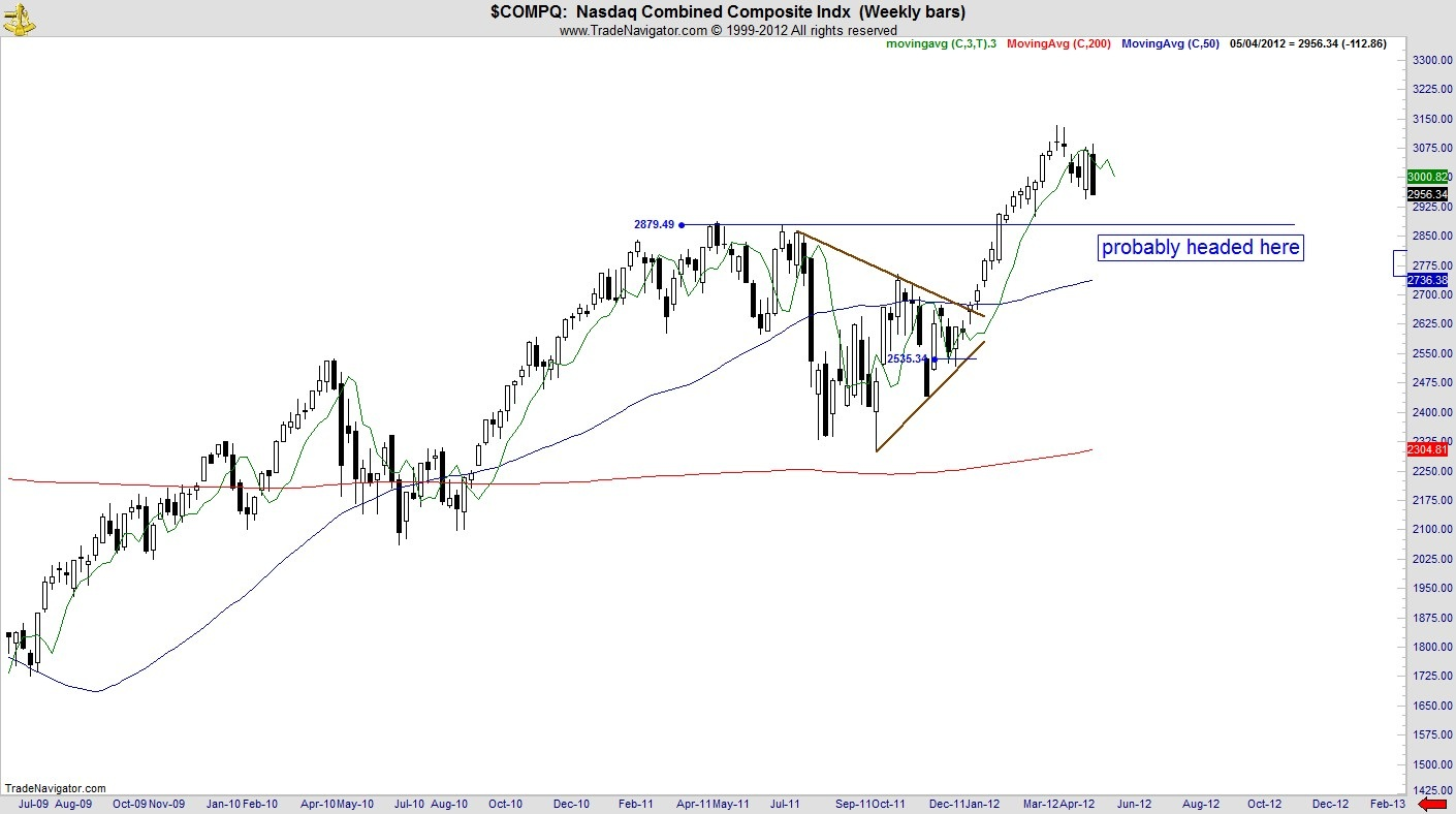 nasdaq, stock index, technical analysis