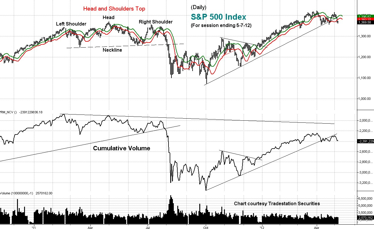 stock index, s&p, cumulative volume