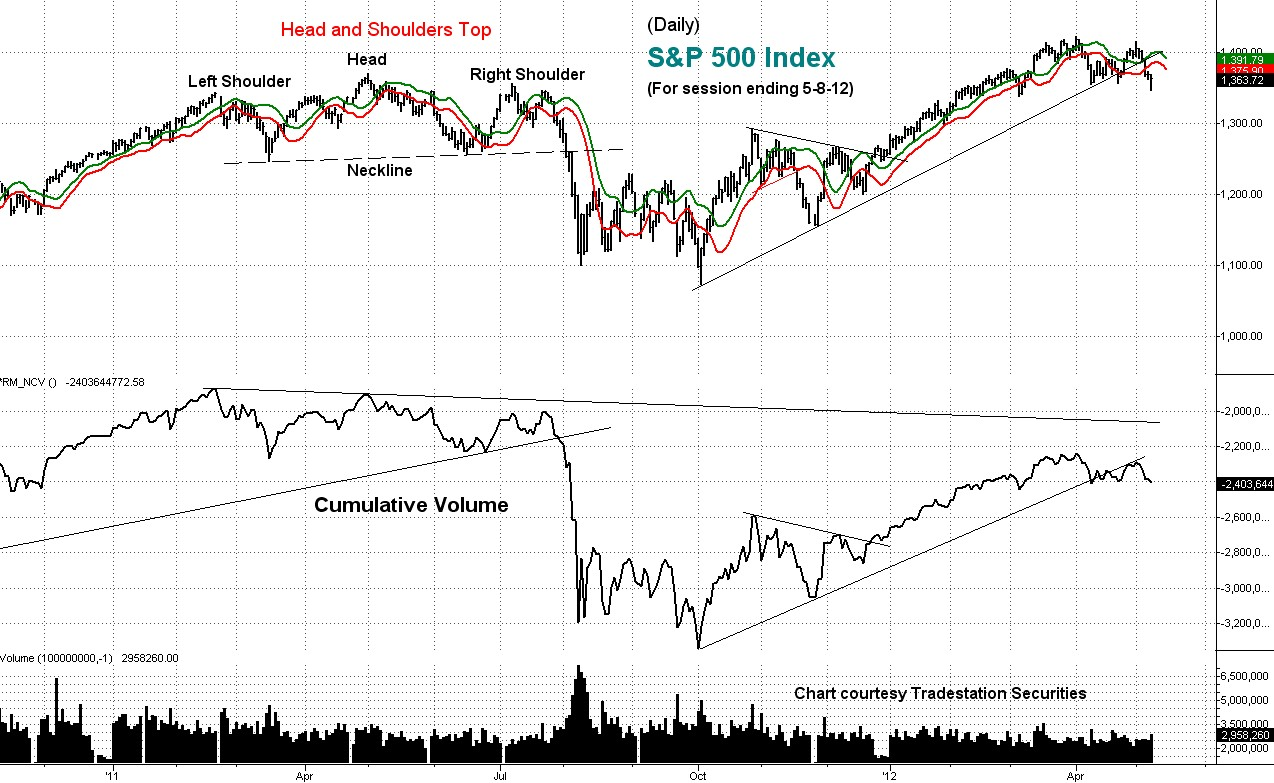 stock market, cumulative volume, daily