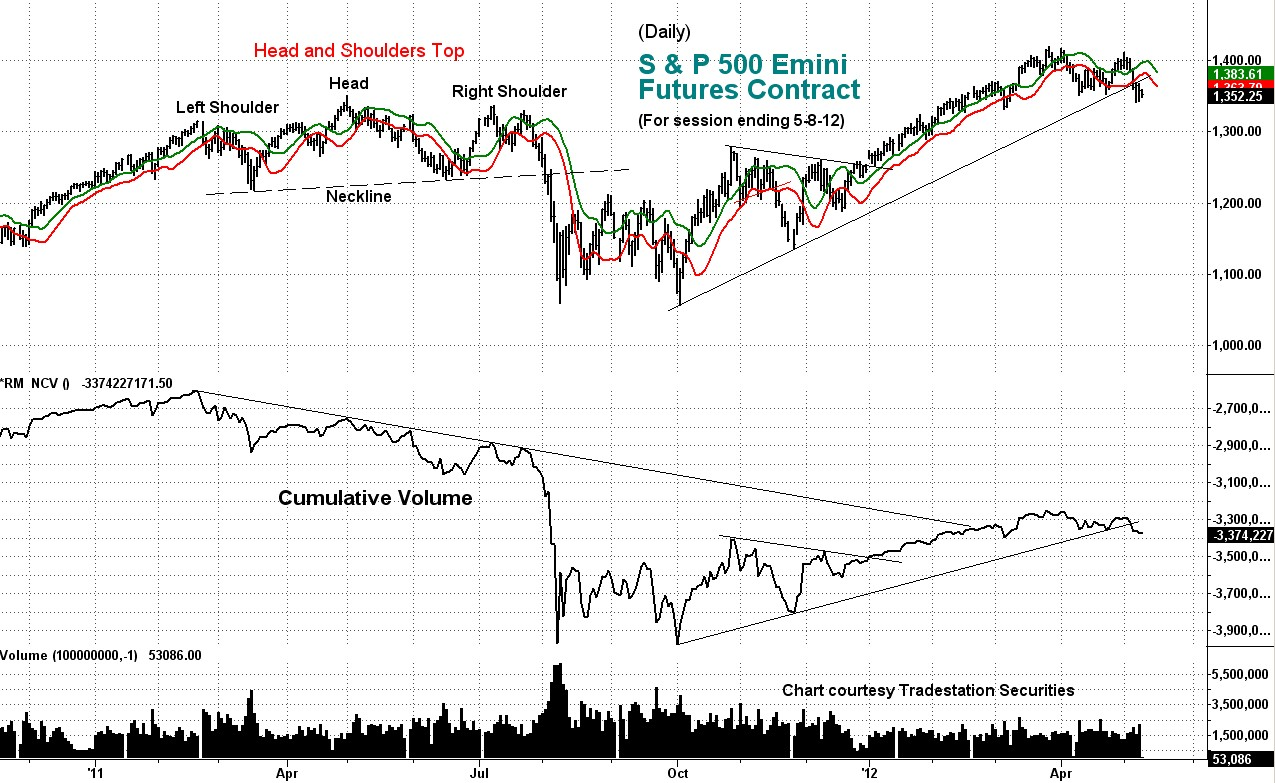 stock index, cumulative volume, weekly