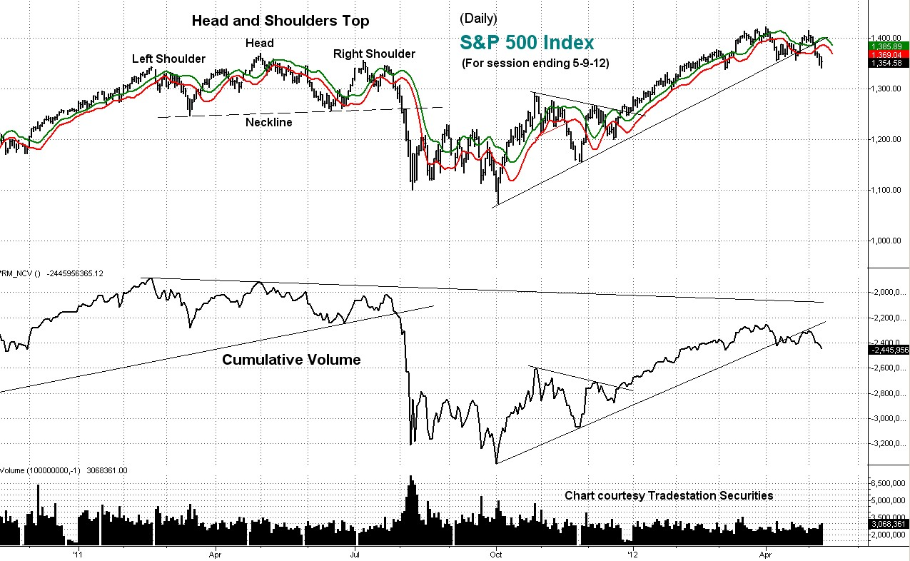stock index, chart, technical analysis, cumulative volume