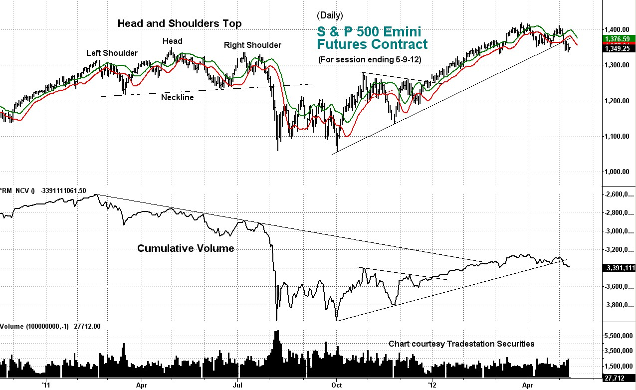 stock index, weekly, cumulative volume